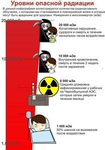 Инфограммы о выживании (радиация, химическая атака)