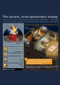 Инфограммы о выживании (пожар)